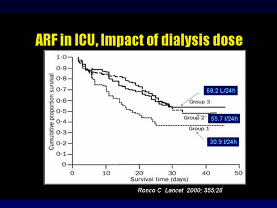 Since the original formulation of the dose concept for renal replacement therapy more than 30 years ago [1] and the establishment of a link between dose and clinical outcome [2,3], individualized patient dosing based on urea clearance is now routine in end-stage renal disease (ESRD) patients. More recently, similar principles have been applied to critically ill patients with acute kidney injury (AKI) treated both with continuous renal replacement therapy (CRRT) and with intermittent modalities.